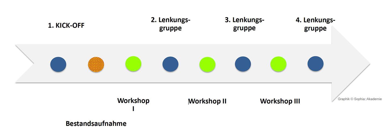 Prozessablauf Phase Null in der Schulbau-und Schulraumentwicklung ©Sophia::Akademie
