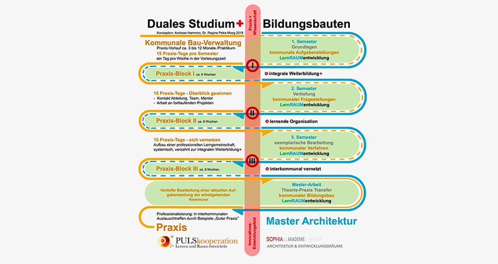 Fachkräftemangel in Kommunen: Düsseldorf macht Schule DUAL